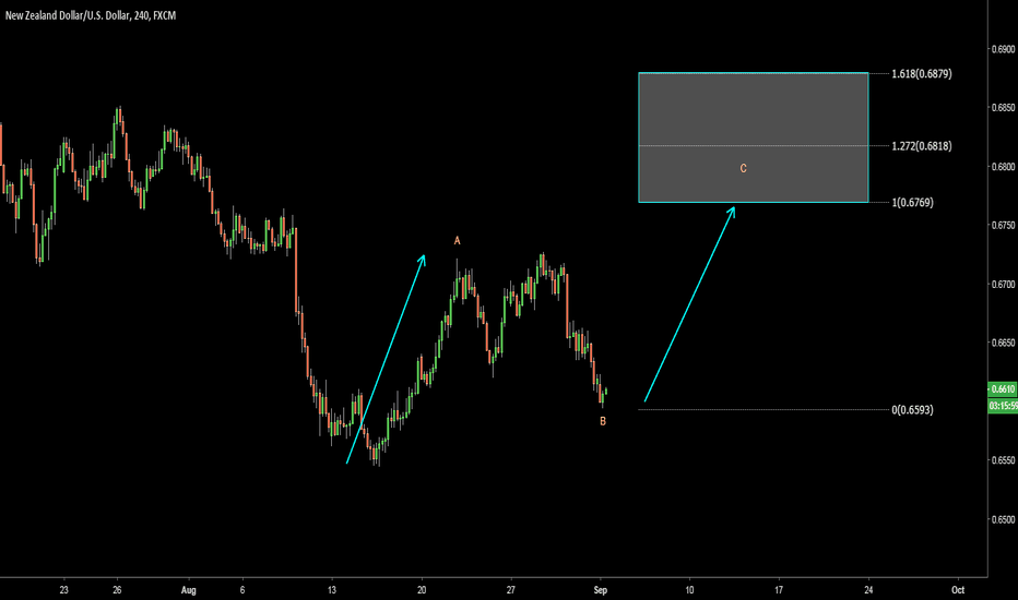 NZDUSD: NZDUSD. Low risk/High return trade
