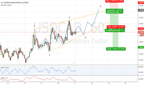USDCAD: Potential Ending Diagonal . . . ???