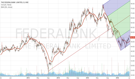 FEDERALBNK: FEDERAL BANK