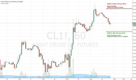 CL1!: Crude Oil Futures - Trading Levels for 30/9/2016