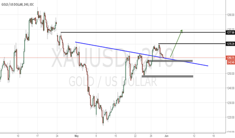 XAUUSD: PIN BAR AT DEMOND AREA