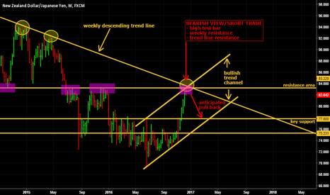 NZDJPY: NZD/JPY Outlook on the weekly time frame