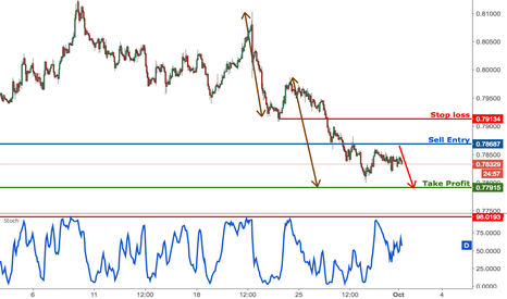 AUDUSD: AUDUSD approaching our selling area, remain bearish