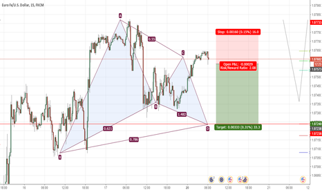 EURUSD: long opportunity after a gartley pattern completion