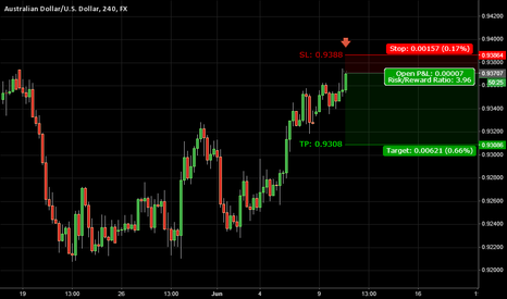 AUDUSD: Trade 13: AUDUSD | Bear Move Idea - 6/10/2014