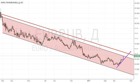 EURRUB: EUR/RUB_2017/05/05