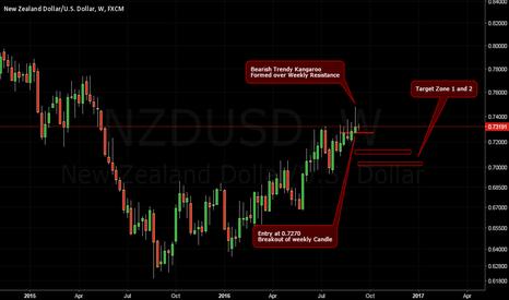 NZDUSD: Short idea