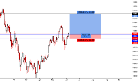 USDJPY: USDJPY Long daily