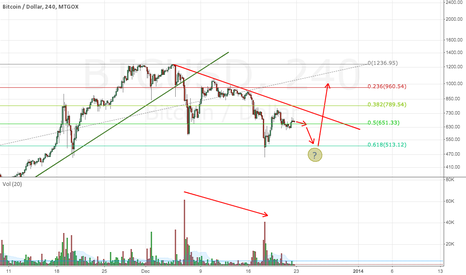 BTCUSD: Decreasing selling pressure. Possible breakout coming this week.