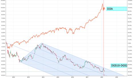 DGS10-DGS2: DGS10-DGS2 vs DJIA