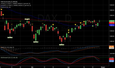 DAX: DAX   -   Divergenze negative
