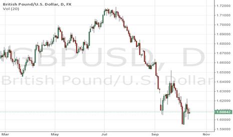 GBPUSD: gbpusd forecast