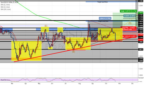 EURUSD: Monitoring price for a  Bulish move on Eur/Usd - Two Ways !