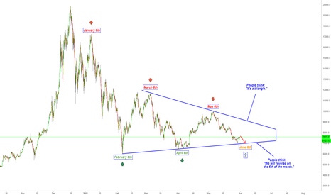 BTCUSD: BEST TRAP IN BITCOIN HISTORY