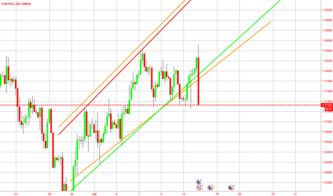 EURUSD: Never trade in the middle of a channel