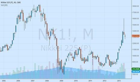 NK1!: Grafik Bulanan Indeks Nikkei (Futures)