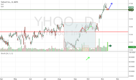 YHOO: YHOO On up trend