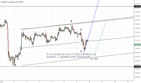 XAUUSD: GOLD - better wait for confirmation