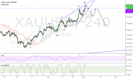 XAUUSD: GOLD; ending diagonal reversal pattern