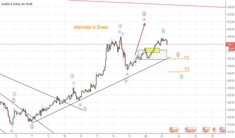 XAUUSD: Gold Alternate Count (Bearish Trade Setup) Elliott Wave Analysis