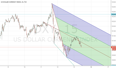 DXY: DXY Short on 15