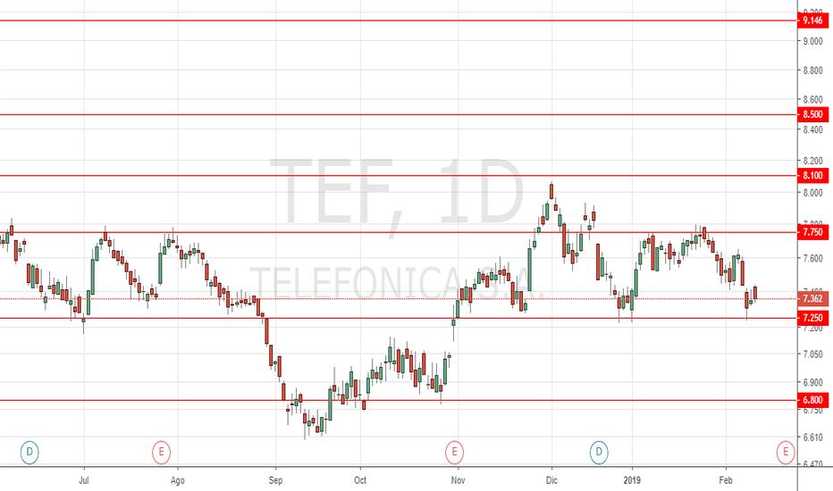 TEF: Marcando rango lateral