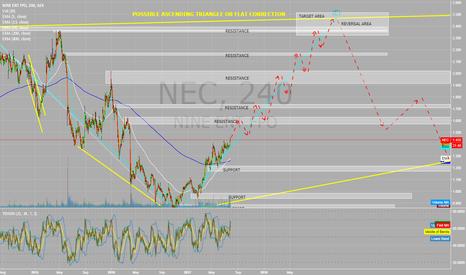 NEC: NINE ENT Australia, progressing LONG in TRIANGLE Formation