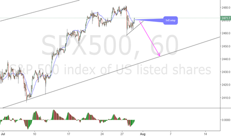 SPX500: SPX 500 Possible top