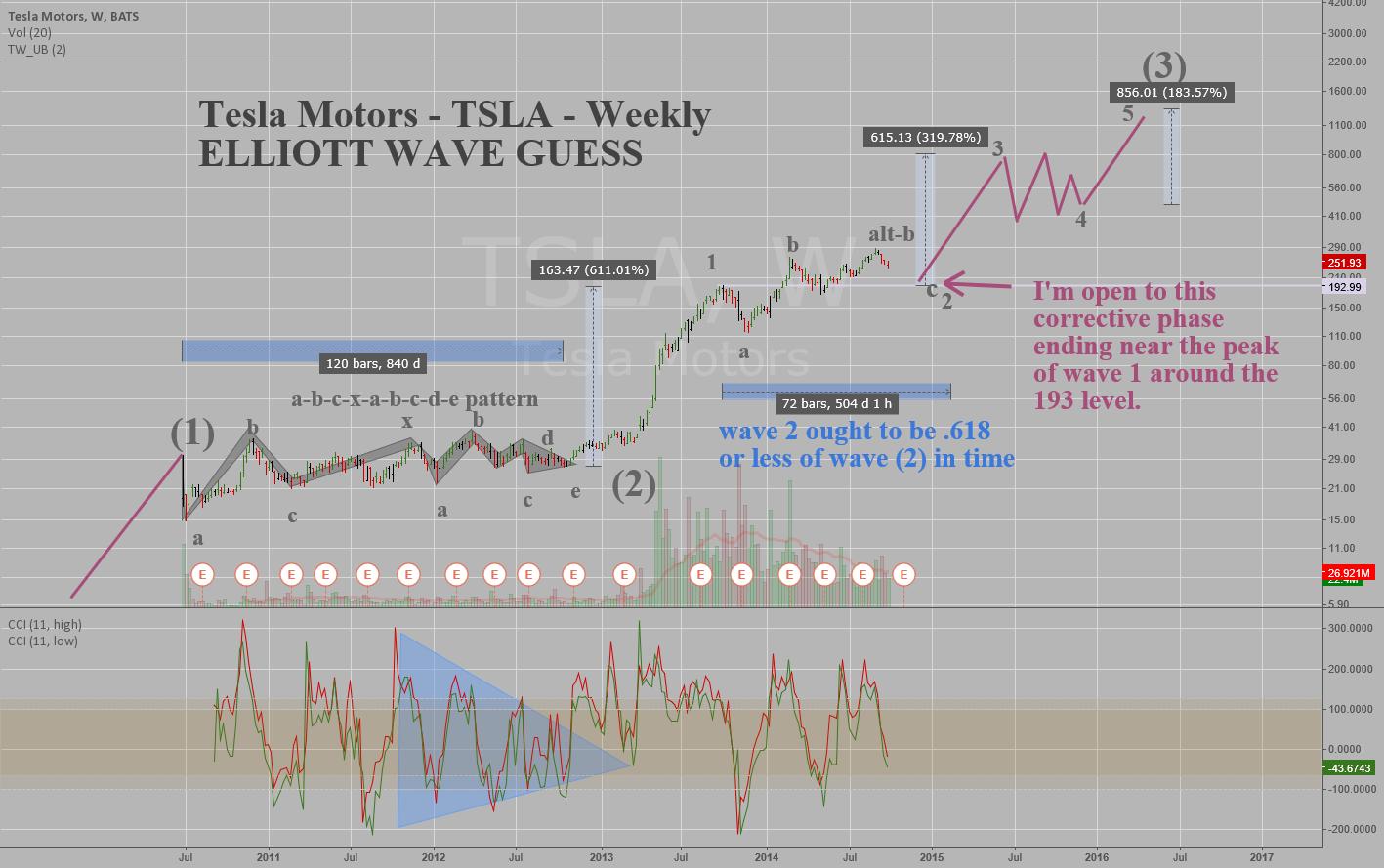Tesla Motors - TSLA - Weekly - Elliott Wave (Guess)
