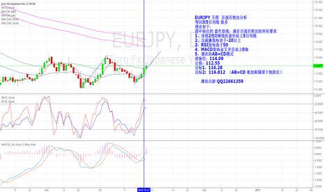 EURJPY: EURJPY  daily  long