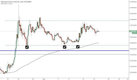 ETCBTC: ETCBTC interesting formation and important level to observe