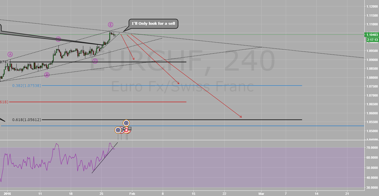 EURCHF IN A CORRECTIVE STRUCTURE