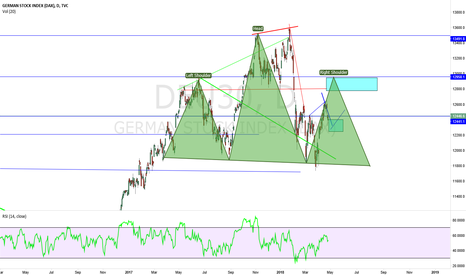 DEU30: DAX HEAD & SHOULDERS PATERN