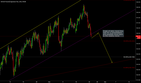 GBPJPY: GBPJPY break of daily channel