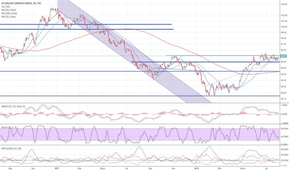 DXY: Dólar Index,con ganas de salir al alza?