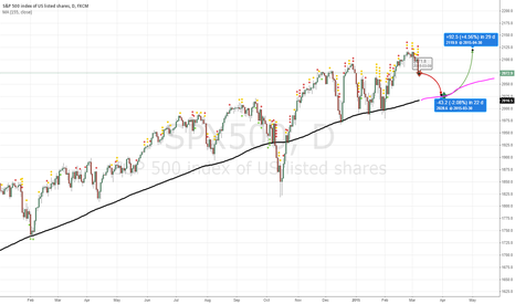 SPX500: S&P500 drawback to SMA155
