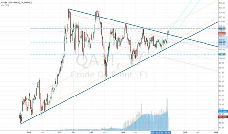 QA1!: Crude