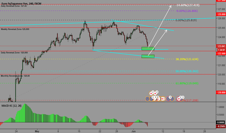 EURJPY: EURJPY CHANGE IN STRUCTURE- POTENTIAL BUYS