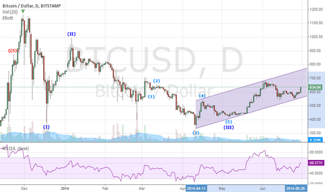 BTCUSD: BITCOIN bounces back !!!