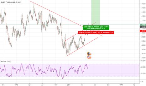 EURUSD: Eurusd Break 2 Major Trendline