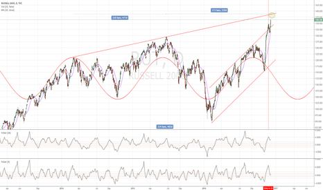 RUT: RUT Upper Channel Line