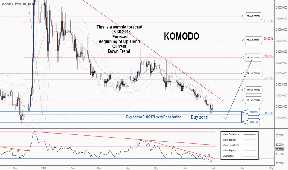 KMDBTC: There is a possibility for the beginning of uptrend in KMDBTC