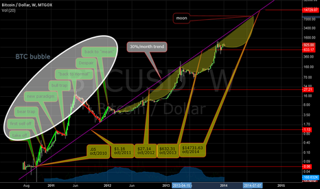 BTCUSD: BTC not so volitale now-a-days!