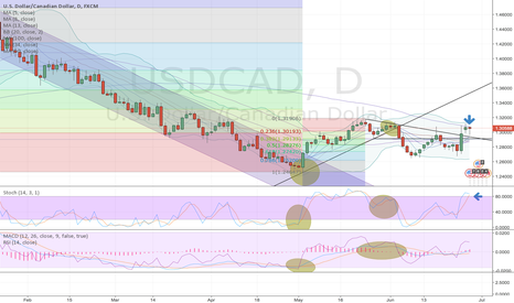 USDCAD: usdcad about to drop?