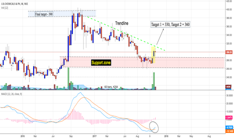JBCHEPHARM: JB chemicals : Small cap (Investment stock)