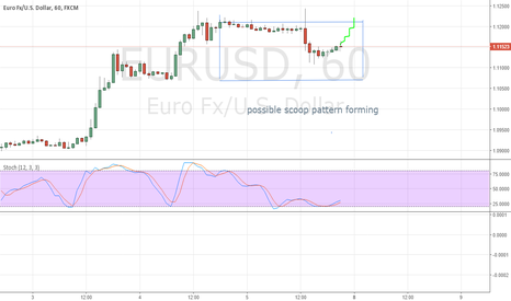 EURUSD: scoop pattern