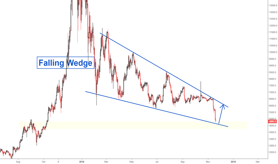BTCUSD: Bitcoin Falling Wedge (UPDATE)
