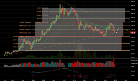 XAUUSD: Monthly Look