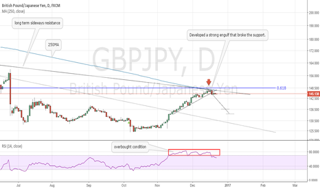 GBPJPY: GBPJPY - Resistance hit will the bears step in?