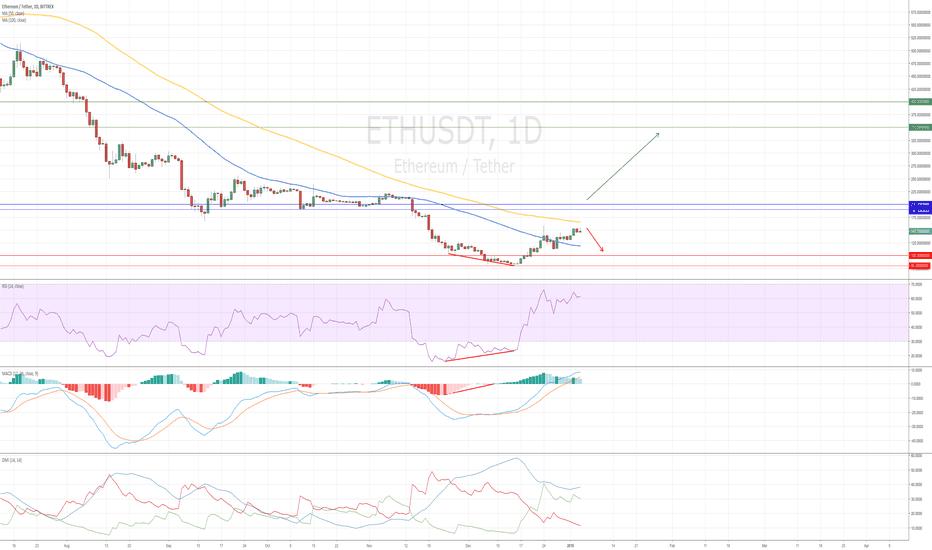 ETHUSDT: Ethereum Market Overview